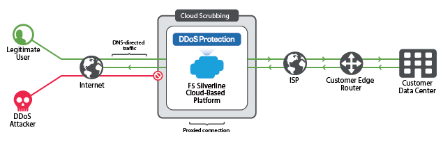 f5-silverline-cloud-scrubbing