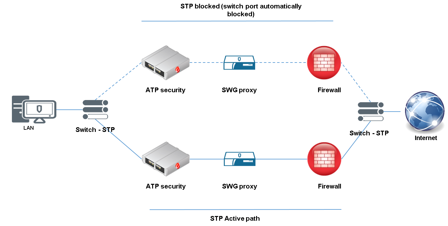 New generation of Internet Gateway Networks: security and